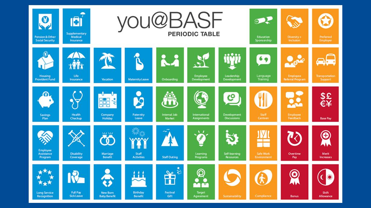 独特的整体待遇 - you@BASF